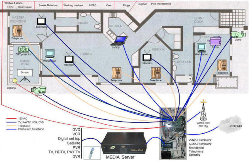 structured wiring rh sos security com Home Cable TV Wiring Diagram Home Cable TV Wiring Diagram